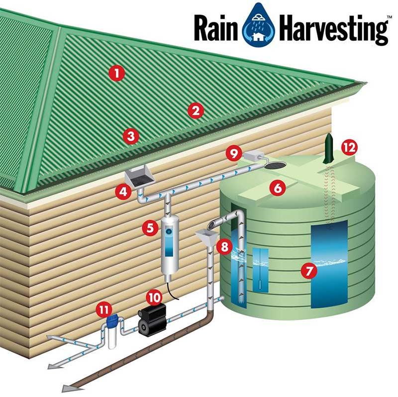 Система сбора и фильтрации дождевой воды для дома