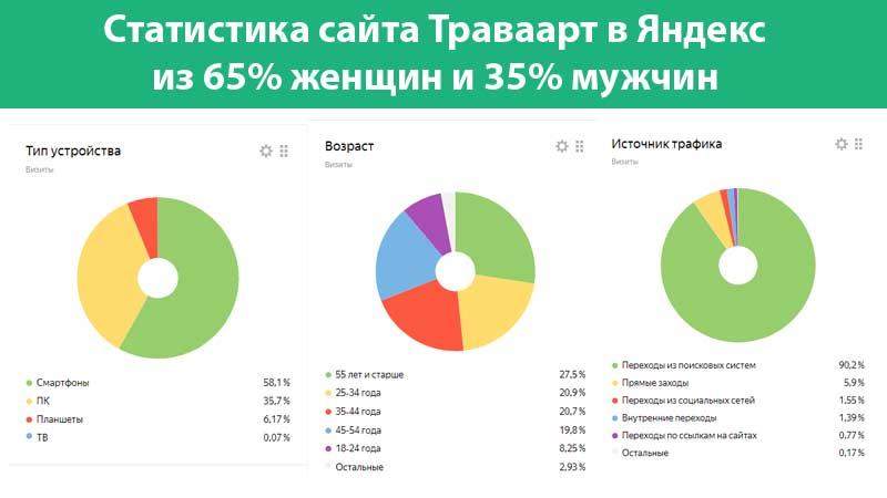 Статистика сайт Траварт в Яндекс
